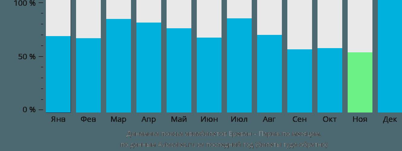 Динамика поиска авиабилетов из Еревана в Париж по месяцам