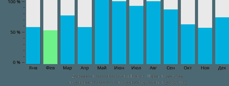 Динамика поиска авиабилетов из Еревана в Пермь по месяцам