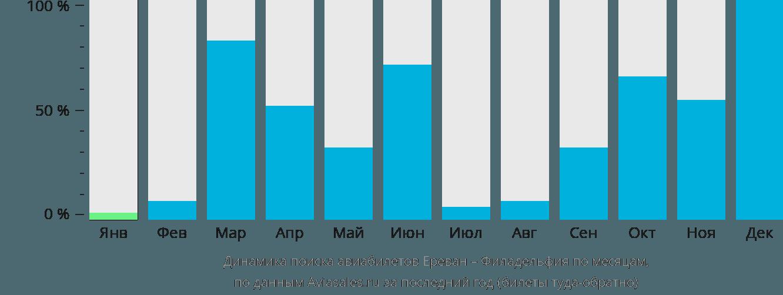 Динамика поиска авиабилетов из Еревана в Филадельфию по месяцам