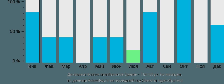 Динамика поиска авиабилетов из Еревана в Питтсбург по месяцам