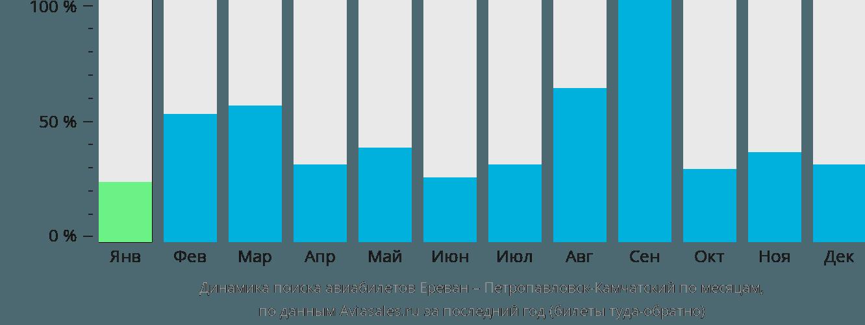 Динамика поиска авиабилетов из Еревана в Петропавловск-Камчатский по месяцам