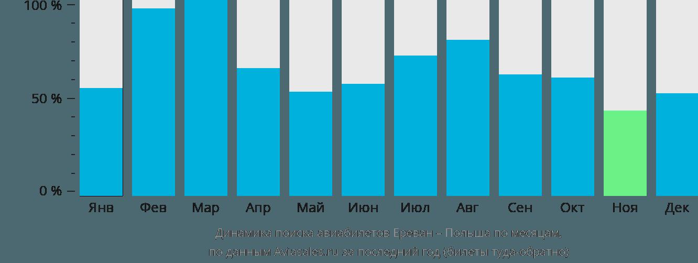 Динамика поиска авиабилетов из Еревана в Польшу по месяцам