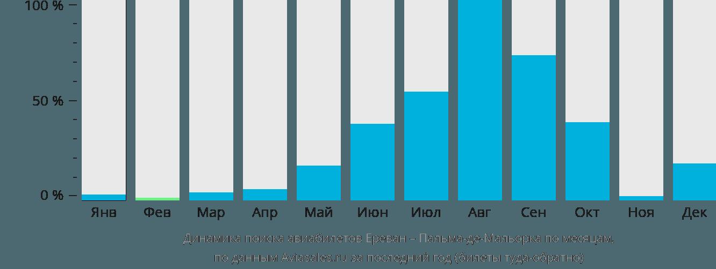 Динамика поиска авиабилетов из Еревана в Пальма-де-Майорку по месяцам