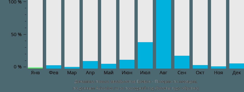 Динамика поиска авиабилетов из Еревана в Палермо по месяцам