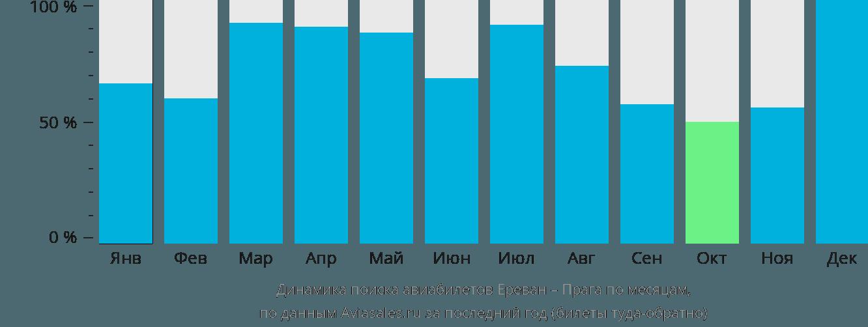 Динамика поиска авиабилетов из Еревана в Прагу по месяцам