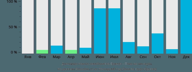 Динамика поиска авиабилетов из Еревана в Пизу по месяцам