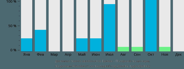 Динамика поиска авиабилетов из Еревана в Полярный по месяцам