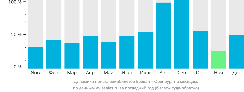 Динамика поиска авиабилетов из Еревана в Оренбург по месяцам
