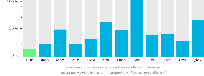 Динамика поиска авиабилетов из Еревана в Ригу по месяцам