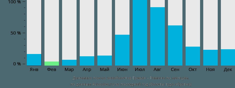 Динамика поиска авиабилетов из Еревана в Римини по месяцам