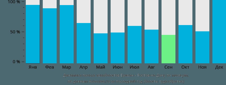 Динамика поиска авиабилетов из Еревана в Ростов-на-Дону по месяцам