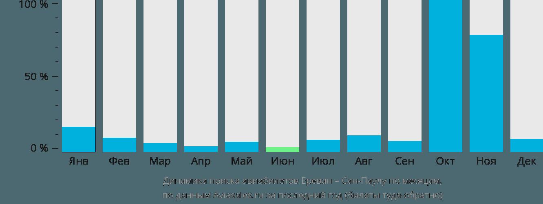 Динамика поиска авиабилетов из Еревана в Сан-Паулу по месяцам