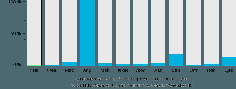Динамика поиска авиабилетов из Еревана в Сиэтл по месяцам