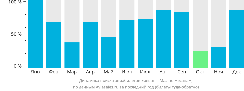 Динамика поиска авиабилетов из Еревана на Маэ по месяцам