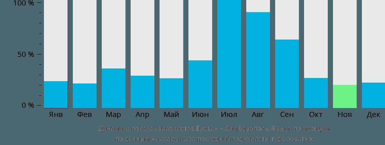 Динамика поиска авиабилетов из Еревана в Симферополь по месяцам