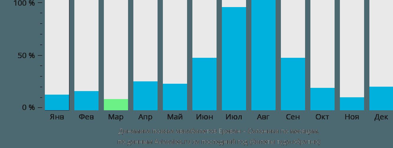 Динамика поиска авиабилетов из Еревана в Салоники по месяцам