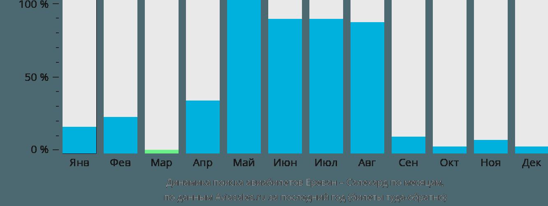 Динамика поиска авиабилетов из Еревана в Салехард по месяцам