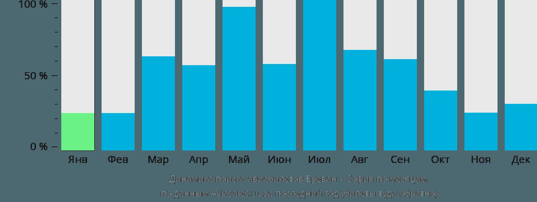 Динамика поиска авиабилетов из Еревана в Софию по месяцам
