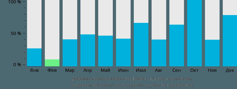 Динамика поиска авиабилетов из Еревана в Штутгарт по месяцам
