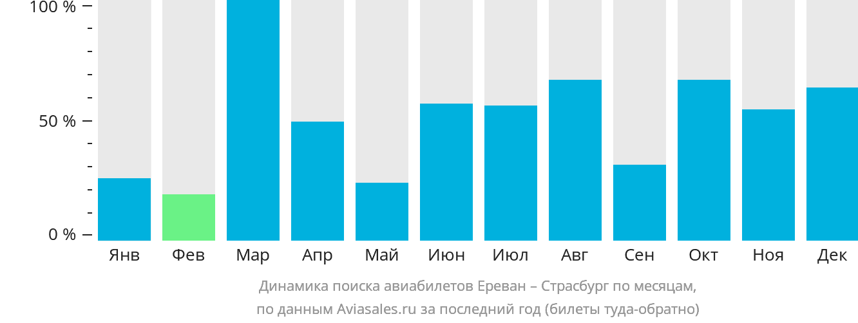 Динамика поиска авиабилетов из Еревана в Страсбург по месяцам