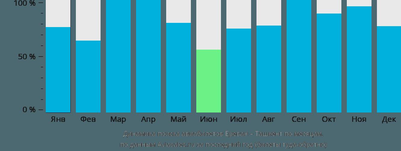 Динамика поиска авиабилетов из Еревана в Ташкент по месяцам