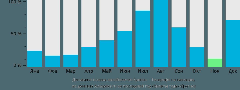 Динамика поиска авиабилетов из Еревана на Тенерифе по месяцам