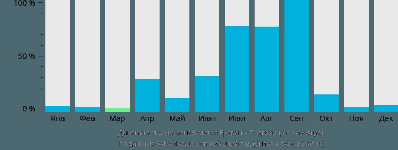 Динамика поиска авиабилетов из Еревана в Подгорицу по месяцам