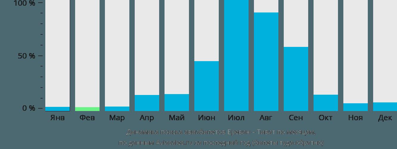 Динамика поиска авиабилетов из Еревана в Тиват по месяцам