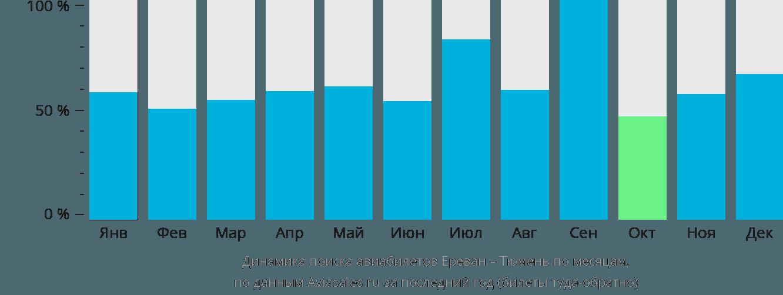 Динамика поиска авиабилетов из Еревана в Тюмень по месяцам