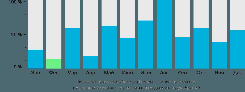 Динамика поиска авиабилетов из Еревана в Таллин по месяцам
