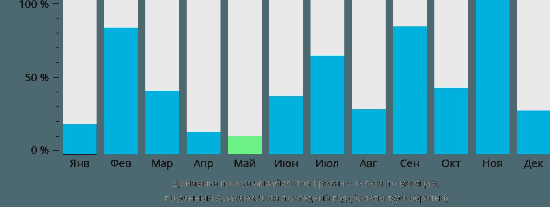 Динамика поиска авиабилетов из Еревана в Тулузу по месяцам