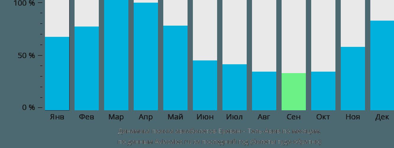 Динамика поиска авиабилетов из Еревана в Тель-Авив по месяцам