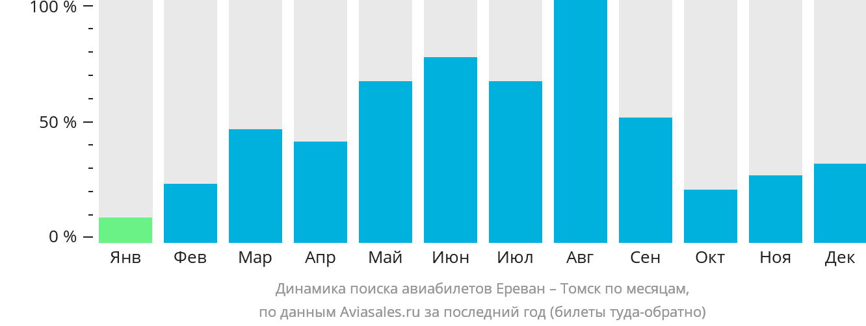 Динамика поиска авиабилетов из Еревана в Томск по месяцам