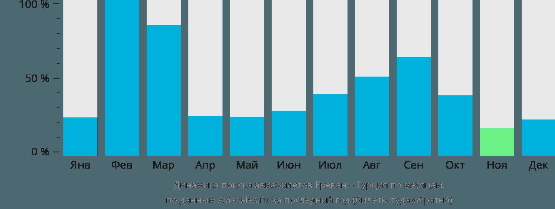 Динамика поиска авиабилетов из Еревана в Турцию по месяцам