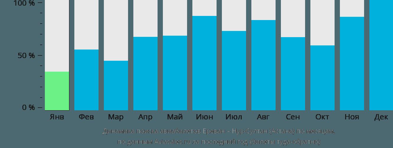 Динамика поиска авиабилетов из Еревана в Астану по месяцам