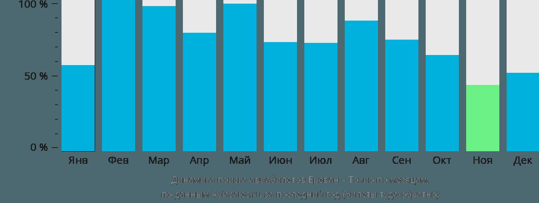 Динамика поиска авиабилетов из Еревана в Токио по месяцам