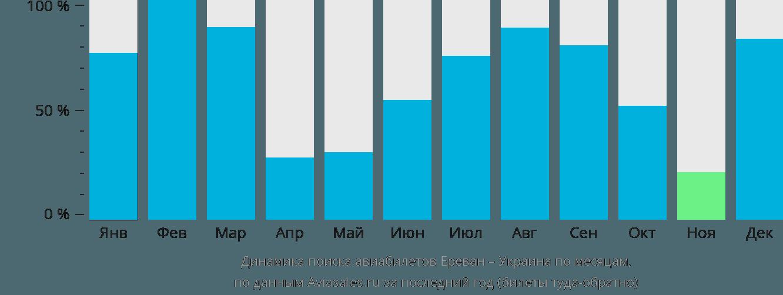 Динамика поиска авиабилетов из Еревана в Украину по месяцам