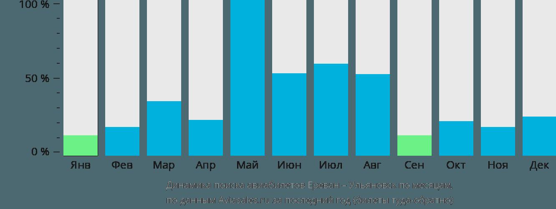 Динамика поиска авиабилетов из Еревана в Ульяновск по месяцам