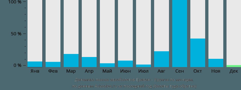Динамика поиска авиабилетов из Еревана в Урумчи по месяцам