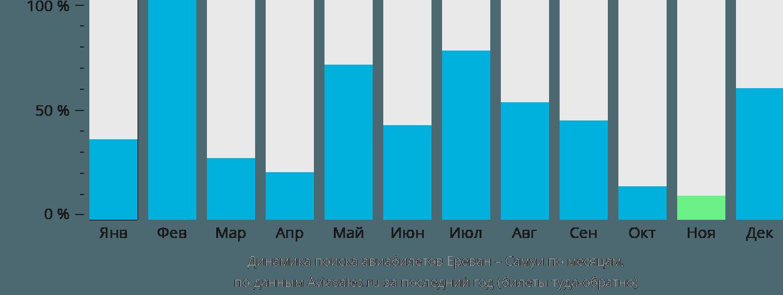 Динамика поиска авиабилетов из Еревана на Самуи по месяцам