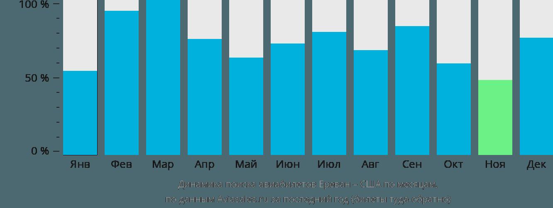Динамика поиска авиабилетов из Еревана в США по месяцам