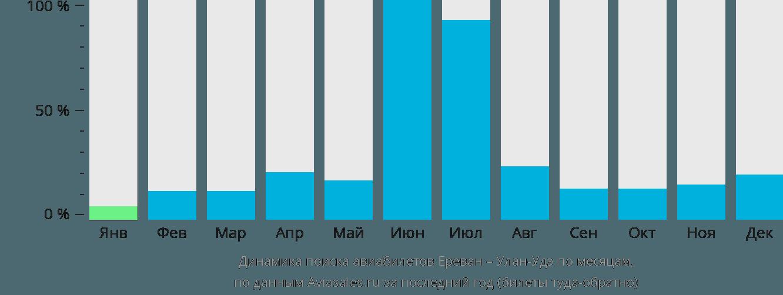Динамика поиска авиабилетов из Еревана в Улан-Удэ по месяцам