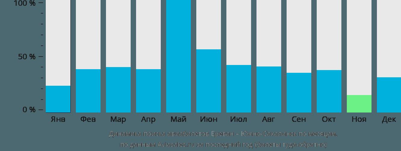 Динамика поиска авиабилетов из Еревана в Южно-Сахалинск по месяцам