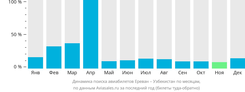 Динамика поиска авиабилетов из Еревана в Узбекистан по месяцам