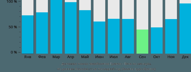 Динамика поиска авиабилетов из Еревана в Вену по месяцам