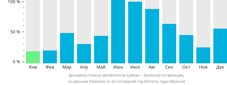 Динамика поиска авиабилетов из Еревана в Валенсию по месяцам