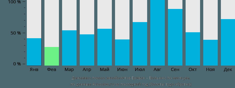 Динамика поиска авиабилетов из Еревана в Вильнюс по месяцам