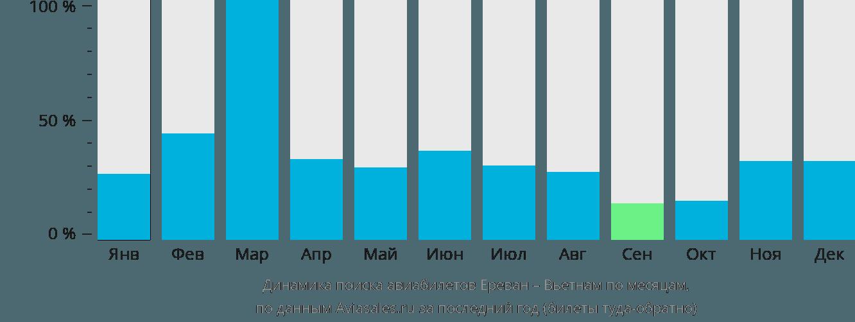 Динамика поиска авиабилетов из Еревана в Вьетнам по месяцам