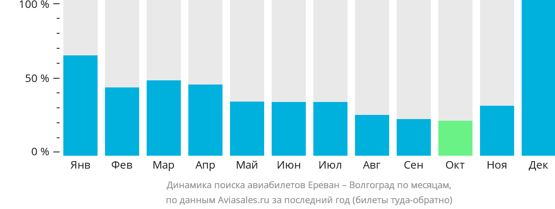 Динамика поиска авиабилетов из Еревана в Волгоград по месяцам