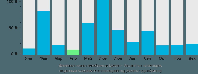 Динамика поиска авиабилетов из Еревана в Вашингтон по месяцам